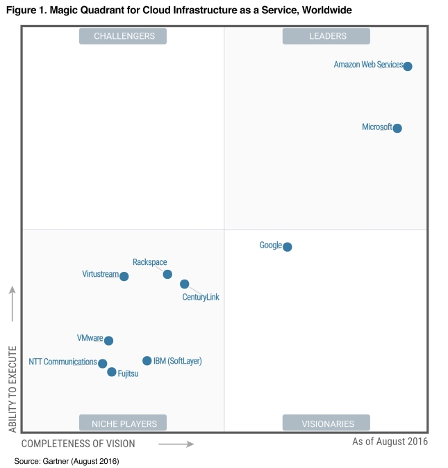 Gartner 2016 MQ hi-res graphic